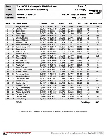 Indy-500-practice-results-640x828