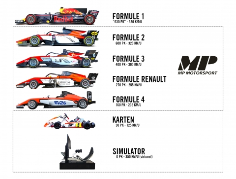 illustratie wat is MP Motorsport competitie ladder