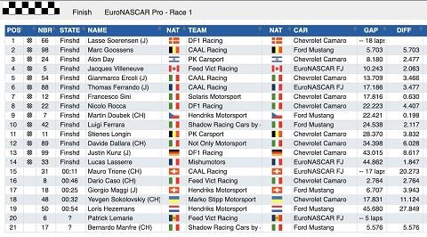 R1 Euro PRO Results