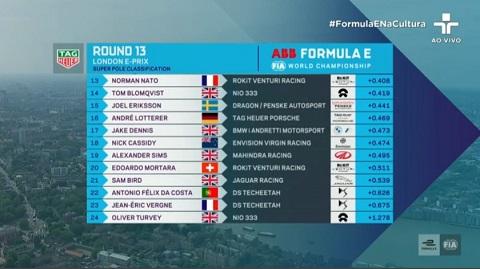 Kwalificatie 2 Race 2